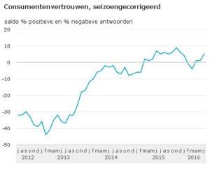 Consumentenvertrouwen-seizoengecorrigeerd-16-06-17
