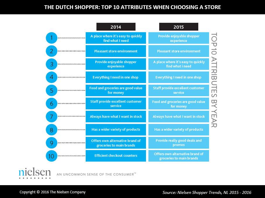 Nielsen-Netherlands-Shopper-Trends-2015-image-2
