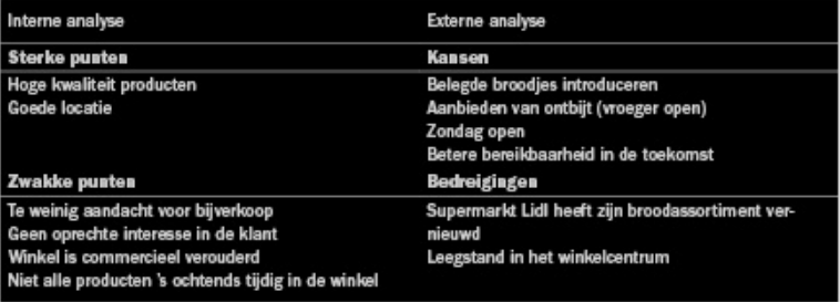 Tabel 2. SWOT-analyse