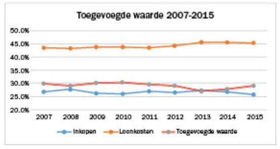 toegevoegde waarde 2007- 2015